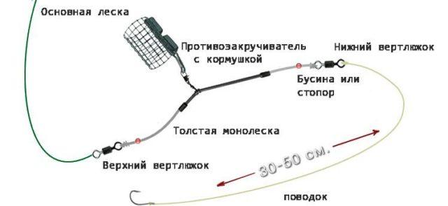 В оснастке используется вставка из фидерной резины между основой и поводком