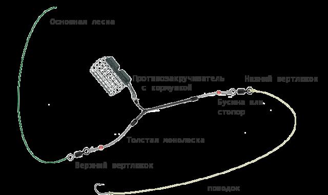 Оснастка с противозакручивателем используется в основном новичками