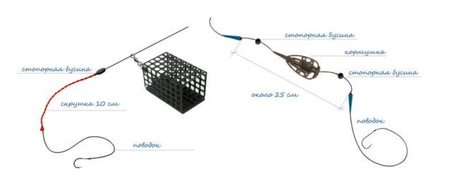 Фидерная оснастка инлайн не такая распространенная и популярная, как петля Гарднера либо ассиметричный монтаж