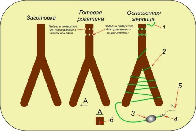 В случае, если не удастся найти правильную рогатку, то можно вырезать рогатку с гораздо большей развилкой