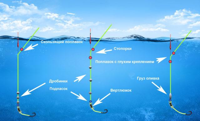 Как правило, рыболовы отдают предпочтение 3-ем основным видам огрузки поплавка, в зависимости от условий рыбалки