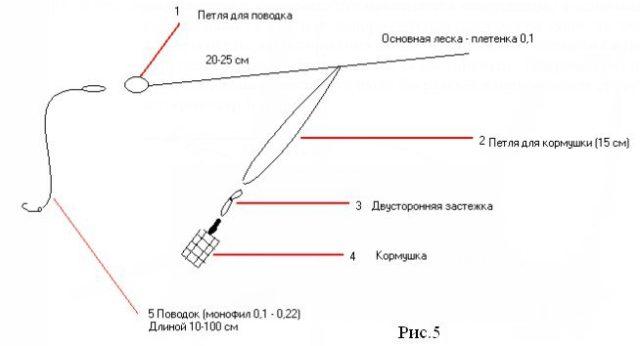 Для освоения этого вида ловли запомните: средние длины поводков составляют 20 до 70 см