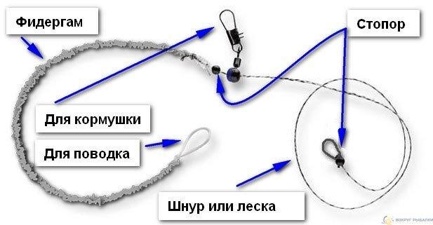 Фидергам (Feeder gum) – это материал, отрезок которого устанавливается между поводком и фидерным монтажом