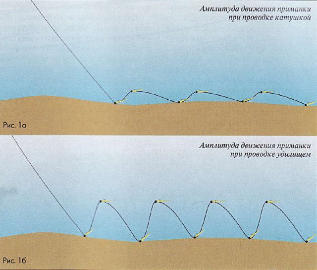 По счету определяется относительная крутизна склона, по количеству рывков – его относительная протяженность