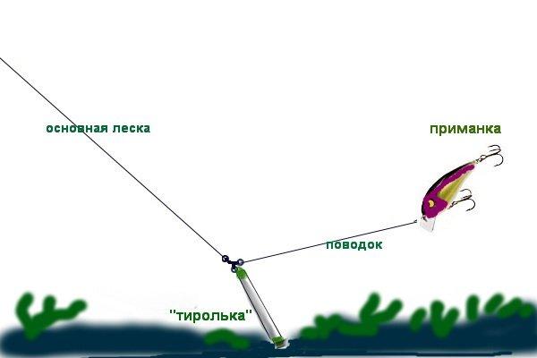 Эта оснастка отлично срабатывает, когда требуется с помощью мелких приманок обловить отдаленный от берега участок либо «добить» до значительной глубины