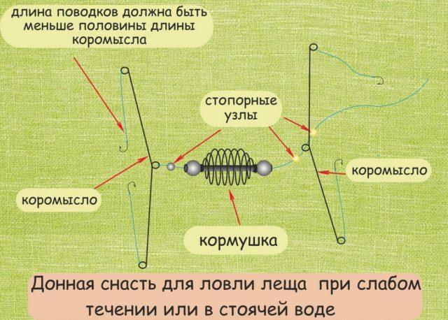 Карусель обладает теми же положительными свойствами, что и «резинка»